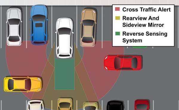 Image result for Cross-Traffic Alert Systems