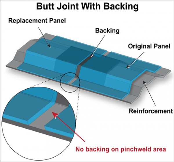 Figure 1 - Because the backing does not extend to the pinchweld flange, a portion of the seam weld would be made directly on the reinforcement.