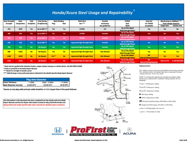 Honda/Acura Introduces Their Steel Usage and Repairability Matrix